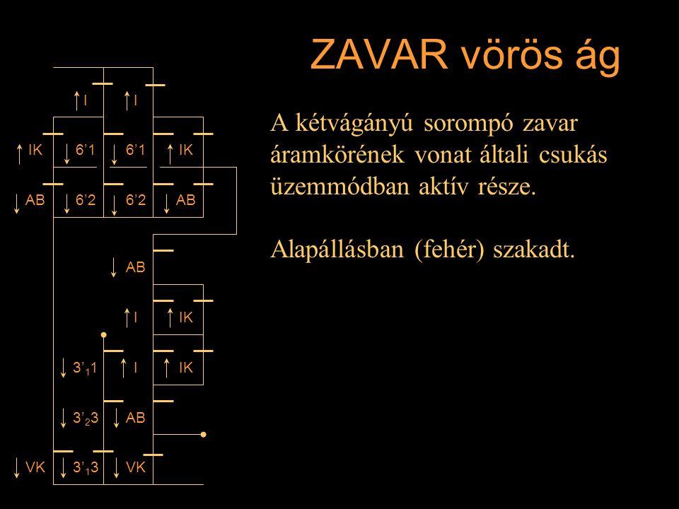 ZAVAR vörös ág A kétvágányú sorompó zavar áramkörének vonat általi csukás üzemmódban aktív része. Alapállásban (fehér) szakadt. I IK AB 6'1 6'2 6'1 I