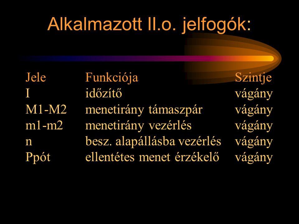 Alkalmazott II.o. jelfogók: JeleFunkciójaSzintje Iidőzítővágány M1-M2menetirány támaszpárvágány m1-m2menetirány vezérlésvágány nbesz. alapállásba vezé