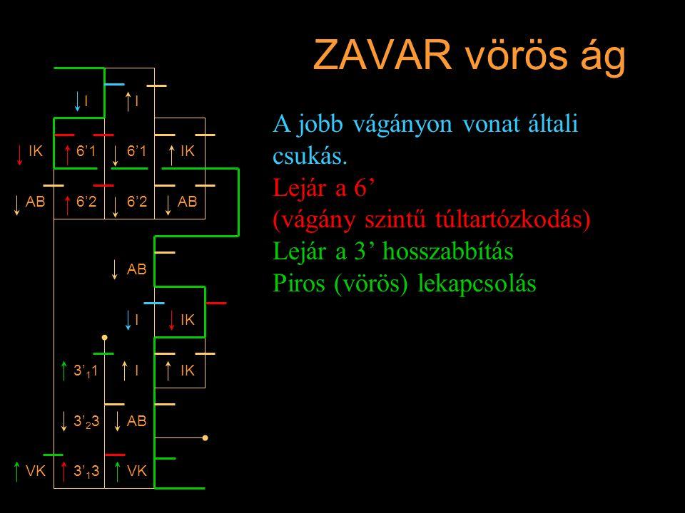 ZAVAR vörös ág A jobb vágányon vonat általi csukás. Lejár a 6' (vágány szintű túltartózkodás) Lejár a 3' hosszabbítás Piros (vörös) lekapcsolás I IK A