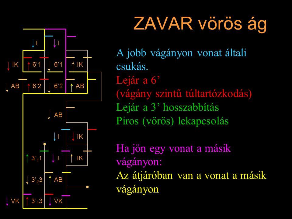 ZAVAR vörös ág A jobb vágányon vonat általi csukás. Lejár a 6' (vágány szintű túltartózkodás) Lejár a 3' hosszabbítás Piros (vörös) lekapcsolás Ha jön