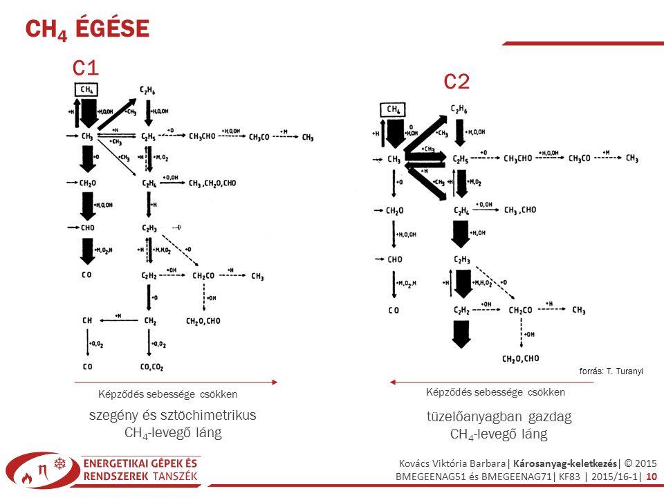 Kovács Viktória Barbara| Károsanyag-keletkezés| © 2015 BMEGEENAG51 és BMEGEENAG71| KF83 | 2015/16-1| 10 CH 4 ÉGÉSE szegény és sztöchimetrikus CH 4 -levegő láng tüzelőanyagban gazdag CH 4 -levegő láng C1 C2 Képződés sebessége csökken forrás: T.