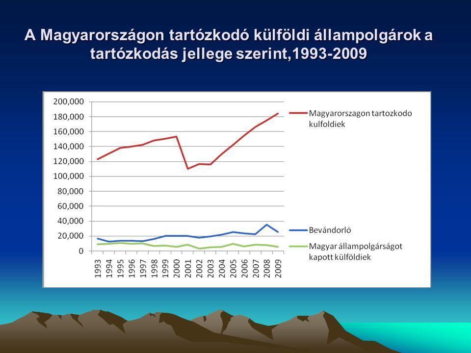 A magyarországi bevándorlás sajátosságai A bevándorlók elsősorban a környező országok magyar nemzetiségű állam- polgárai, ami egyúttal felvet nemzeti/etni- kai kérdéseket is Ebből adódóan nincsenek nagyobb szám- ban eltérő kultúrájú migránsok Magyarországon nincs átfogó koncepció a bevándorlók integrációjára