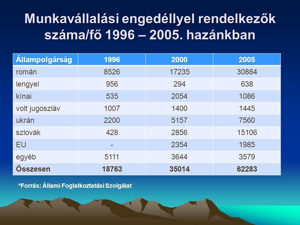 Munkavállalási engedéllyel rendelkezők száma 2010.