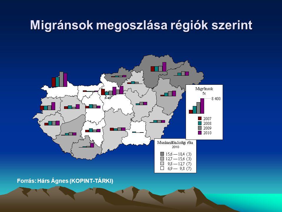 Migránsok megoszlása célország szerint 2010. Forrás: Hárs Ágnes (KOPINT-TÁRKI)