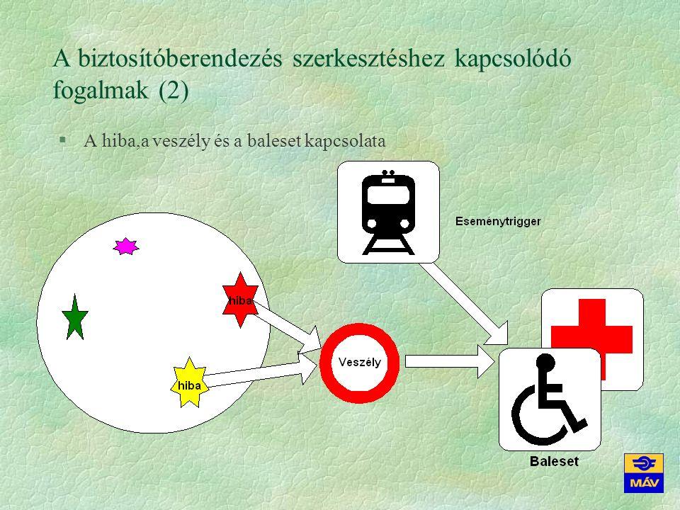 A biztosítóberendezés szerkesztéshez kapcsolódó fogalmak (2) §A hiba,a veszély és a baleset kapcsolata
