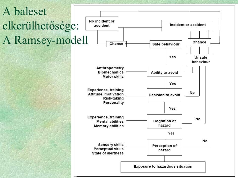 A baleset elkerülhetősége: A Ramsey-modell