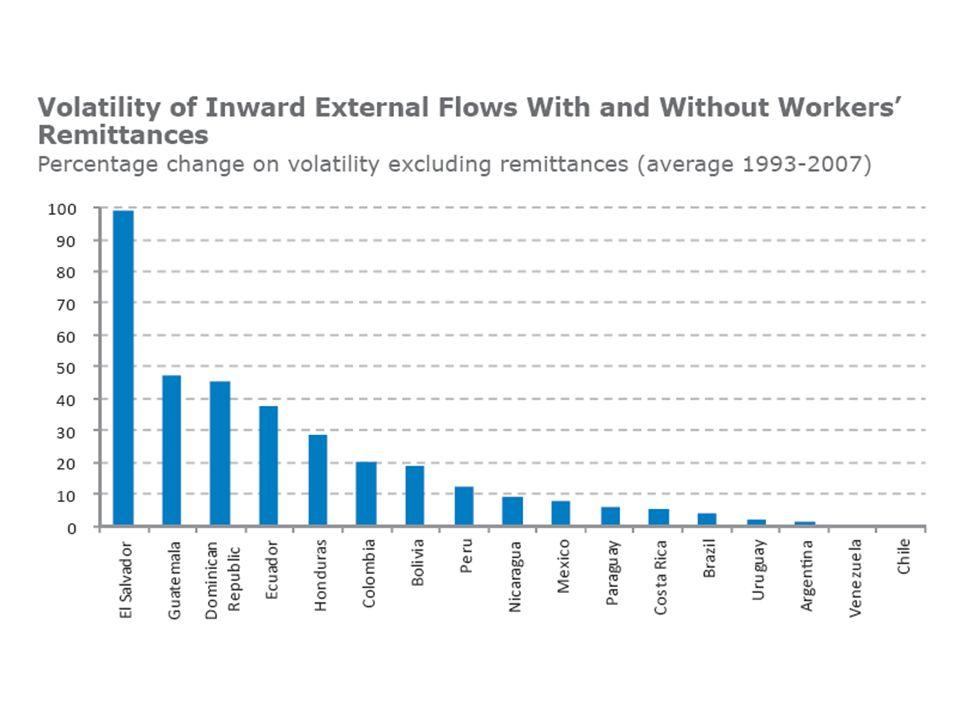 Nyitott és rugalmas gazdaság megnyitották piacukat - nem veszélyezteti a globális gazdasági válság kereskedelmi és pénzügyi nyitottság Kereskedelem, áruk és szolgáltatások szerepe a GDP-ben megháromszorozódott az elmúlt 25 évben 98% OECD-n belül mozgó munkavállalók Migránsok védelme Munkanélküliség visszaszorítása gazdasági dinamizmus növelése Mobilitást ösztönző programok szociális ellátások országhatárokon keresztül is érvényesülnek Alacsonyabb átutalási költségek jelentős bevételhez jut a bevándorló és családja