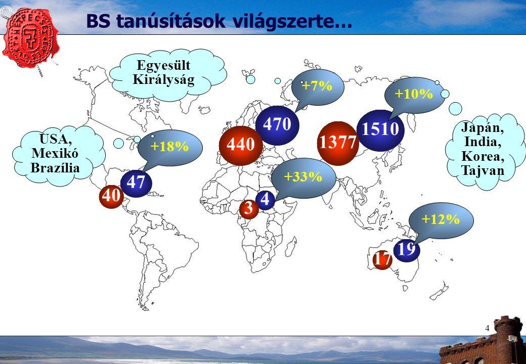 4 47 1510 470 4 19 +18% +10% +7% +33% +12% 40 3 440 1377 17 BS tanúsítások világszerte… USA, Mexikó Brazília Japán, India, Korea, Tajvan Egyesült Királyság