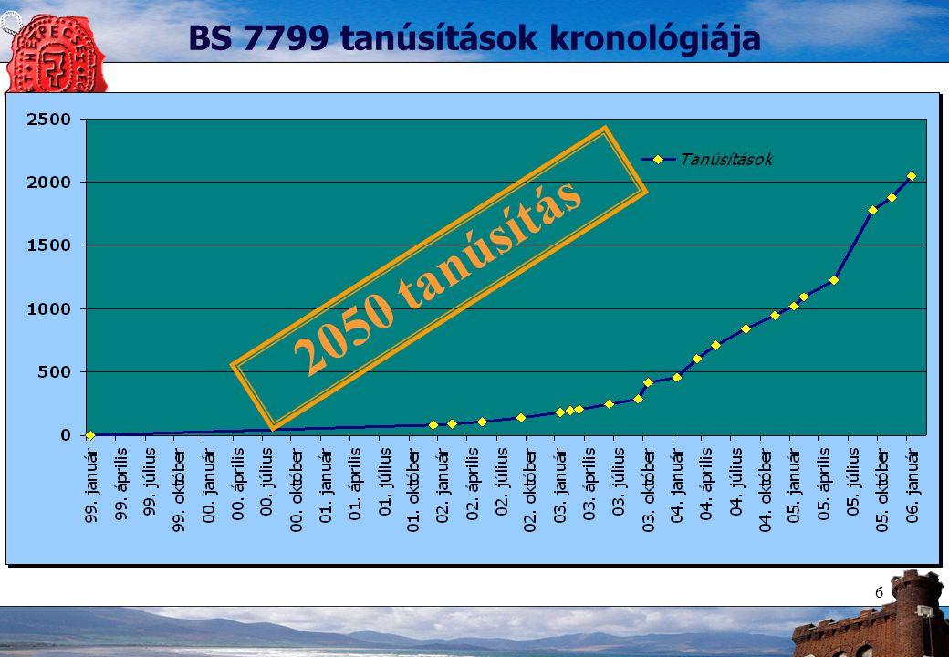 7 Magyarországi helyzet 12 Mo.-on bejegyzett tanúsító szervezet adataiból Eredmények –Akkreditáció: angol(7), svéd(1), osztrák(1), német(1) –Tanúsítások száma: 39 (+56%) –A tanúsítások mindössze 59%-a szerepel a www.xisec.com oldalon (23) –Piacvezető: SGS Hungária (51 %-os részesedés) A Hétpecsét Információbiztonsági Egyesület felmérése (2006.