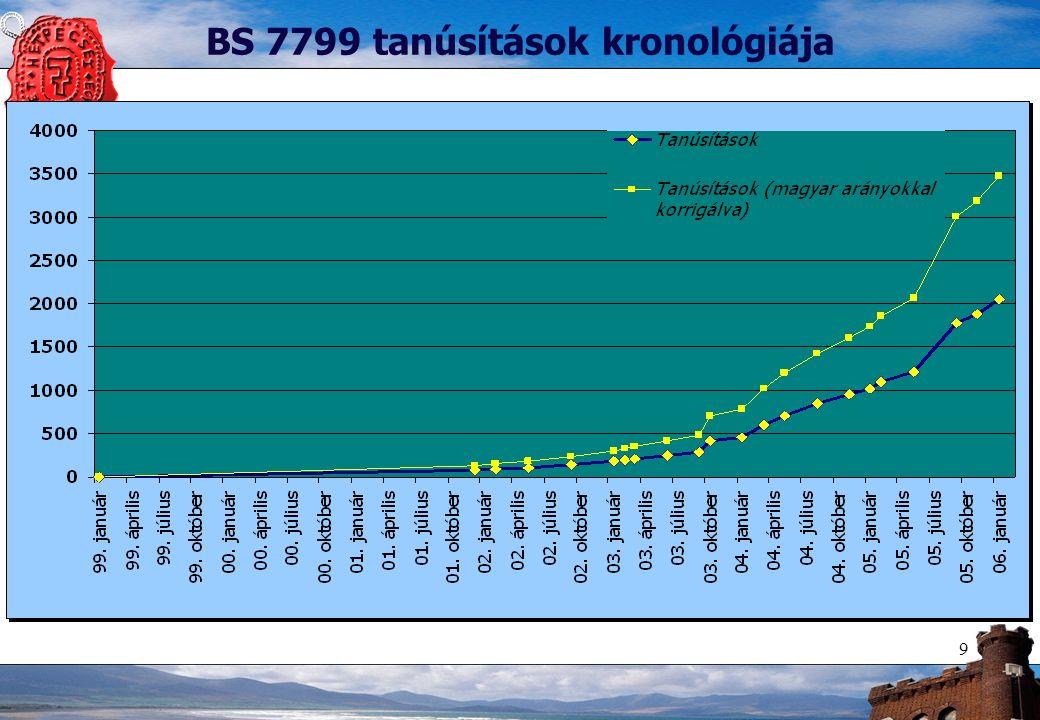 9 BS 7799 tanúsítások kronológiája