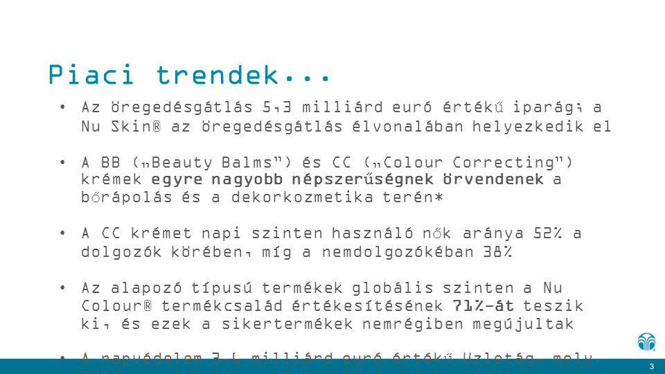 """3 Piaci trendek... Az öregedésgátlás 5,3 milliárd euró értékű iparág; a Nu Skin® az öregedésgátlás élvonalában helyezkedik el A BB (""""Beauty Balms"""") és"""