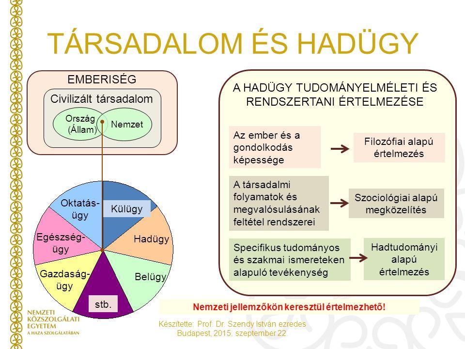 Készítette: Prof. Dr. Szendy István ezredes Budapest, 2015. szeptember 22. TÁRSADALOM ÉS HADÜGY Nemzeti jellemzőkön keresztül értelmezhető! Ország (Ál