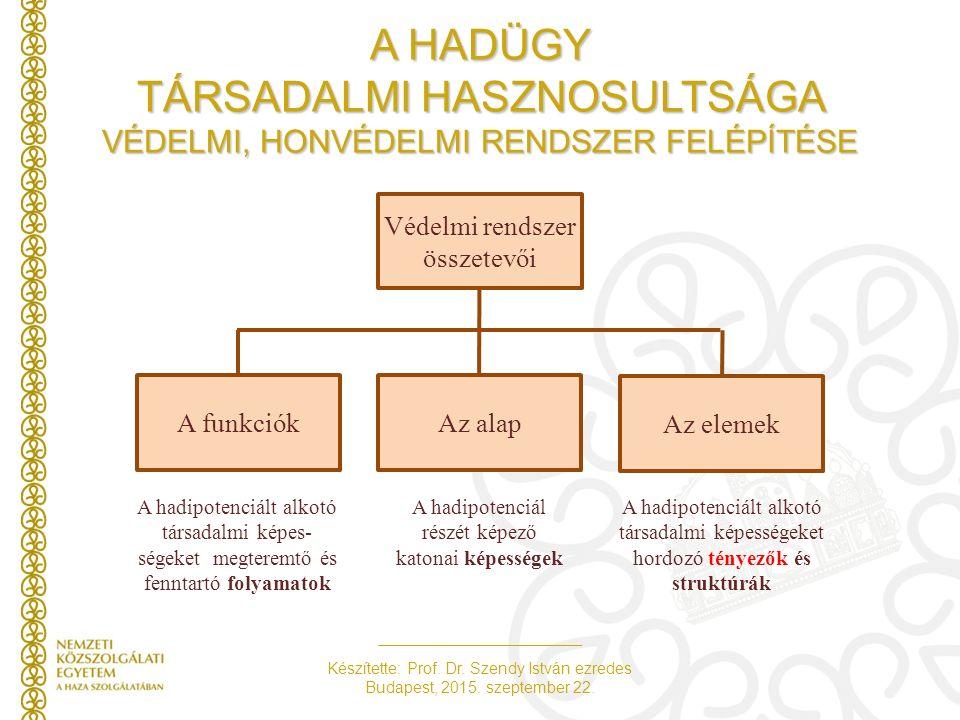 Készítette: Prof. Dr. Szendy István ezredes Budapest, 2015. szeptember 22. A HADÜGY TÁRSADALMI HASZNOSULTSÁGA VÉDELMI, HONVÉDELMI RENDSZER FELÉPÍTÉSE