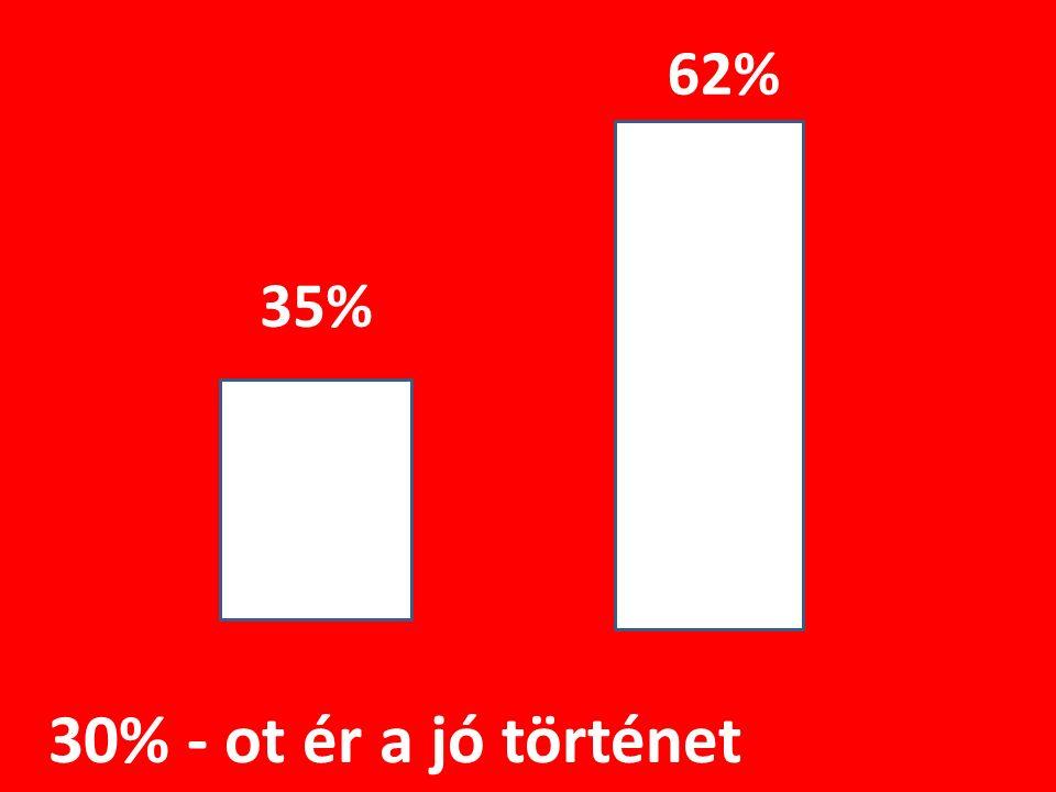 62% 35% 30% - ot ér a jó történet
