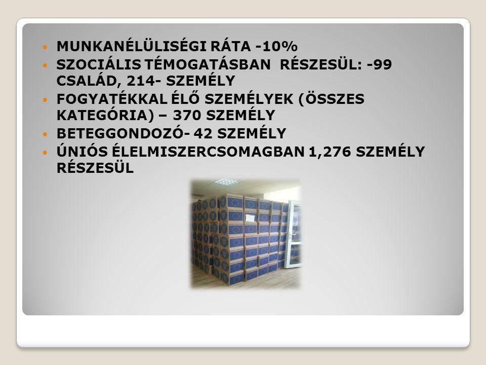 MUNKANÉLÜLISÉGI RÁTA -10% SZOCIÁLIS TÉMOGATÁSBAN RÉSZESÜL: -99 CSALÁD, 214- SZEMÉLY FOGYATÉKKAL ÉLŐ SZEMÉLYEK (ÖSSZES KATEGÓRIA) – 370 SZEMÉLY BETEGGONDOZÓ- 42 SZEMÉLY ÚNIÓS ÉLELMISZERCSOMAGBAN 1,276 SZEMÉLY RÉSZESÜL