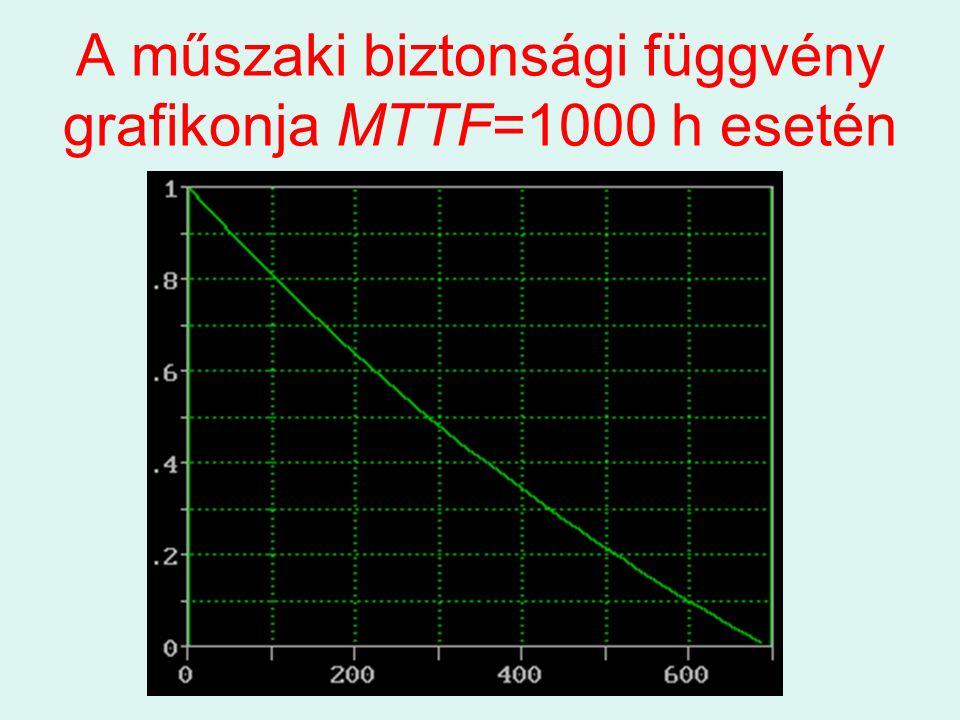 A műszaki biztonsági függvény grafikonja MTTF=1000 h esetén