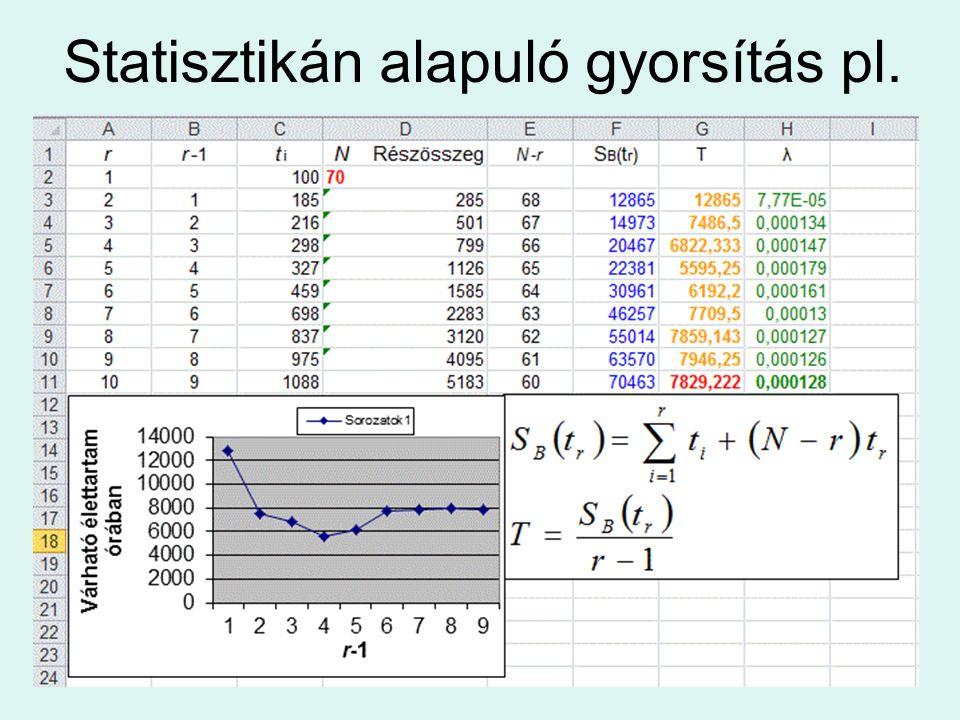 Statisztikán alapuló gyorsítás pl.
