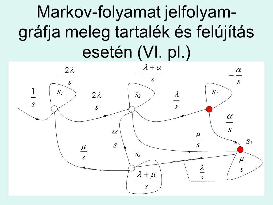 Markov-folyamat jelfolyam- gráfja meleg tartalék és felújítás esetén (VI. pl.)