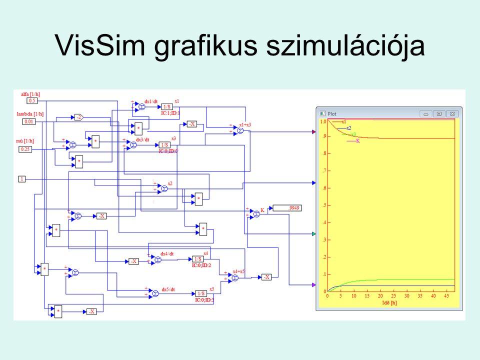 VisSim grafikus szimulációja