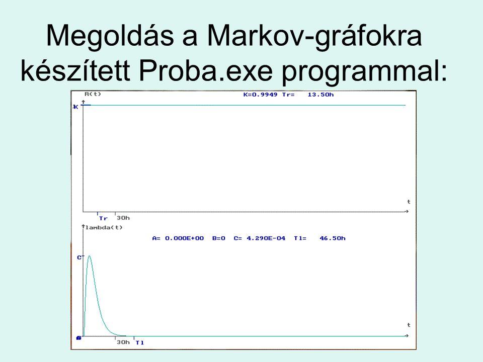 Megoldás a Markov-gráfokra készített Proba.exe programmal: