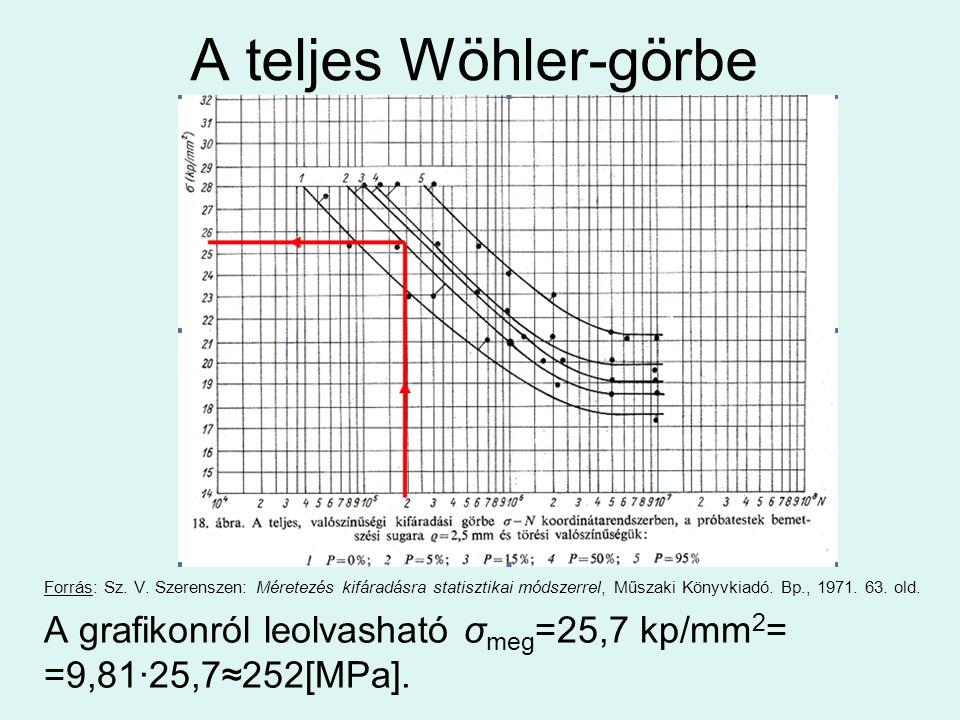 A teljes Wöhler-görbe Forrás: Sz. V.