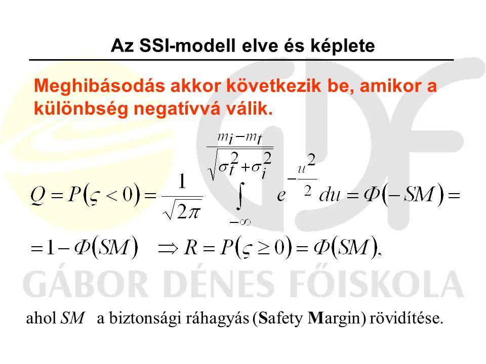 Az SSI-modell elve és képlete Meghibásodás akkor következik be, amikor a különbség negatívvá válik.