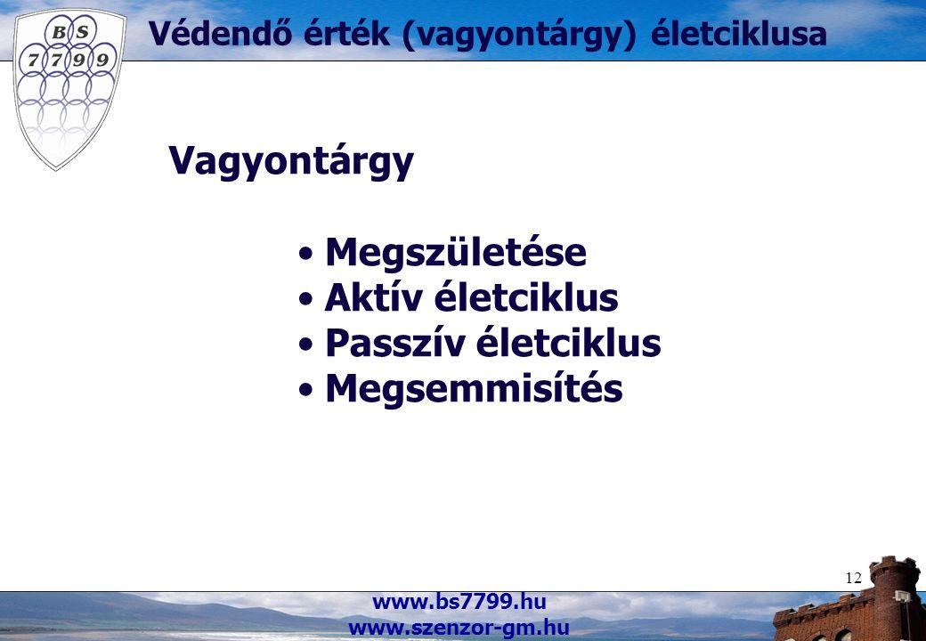 www.bs7799.hu www.szenzor-gm.hu 12 Védendő érték (vagyontárgy) életciklusa Vagyontárgy Megszületése Aktív életciklus Passzív életciklus Megsemmisítés