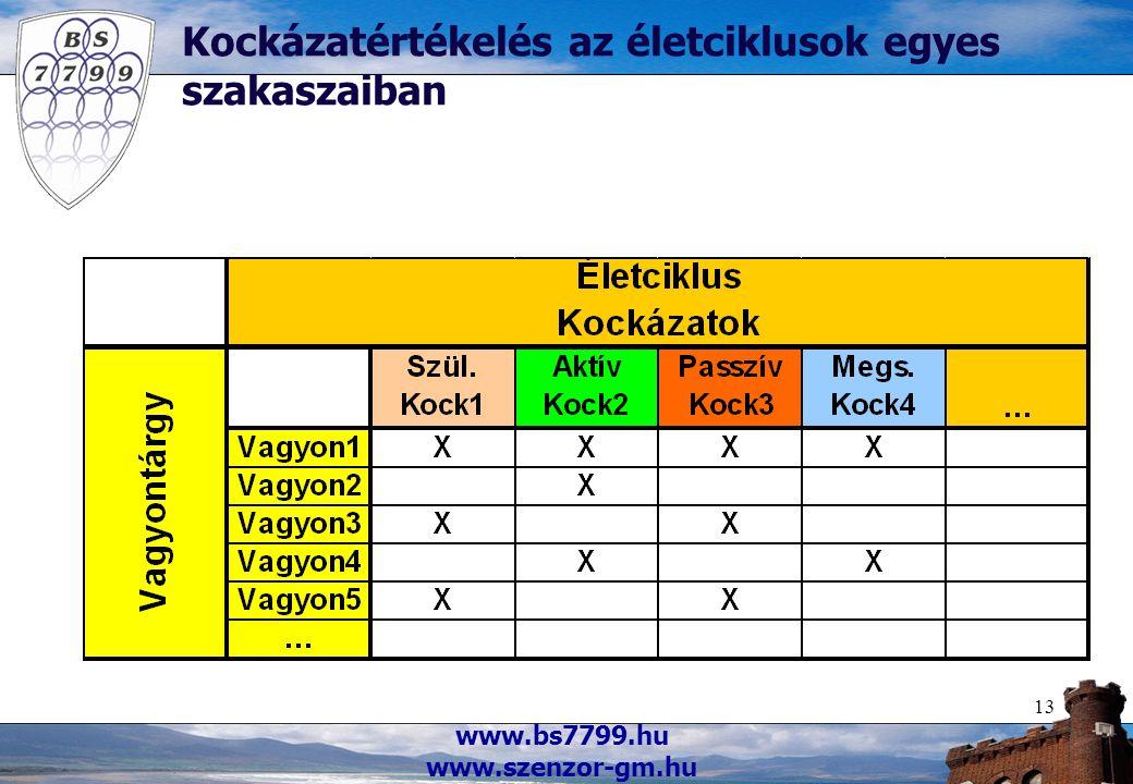 www.bs7799.hu www.szenzor-gm.hu 13 Kockázatértékelés az életciklusok egyes szakaszaiban