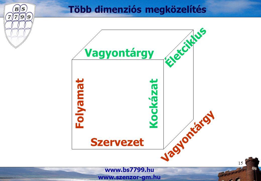 www.bs7799.hu www.szenzor-gm.hu 15 Több dimenziós megközelítés Szervezet Folyamat Vagyontárgy Kockázat Életciklus