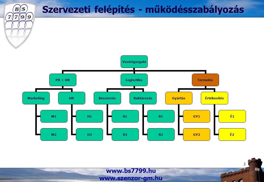 www.bs7799.hu www.szenzor-gm.hu 3 Szervezeti felépítés - működésszabályozás Vezérigazgató PR + HR Marketing M1 M2 HR H1 H2 Logisztika Beszerzés B1 B2 Raktározás R1 R2 Termelés Gyártás GY1 GY2 Értékesítés É1 É2