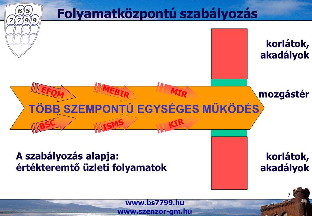 www.bs7799.hu www.szenzor-gm.hu 5 Folyamatközpontú szabályozás mozgástér korlátok, akadályok TÖBB SZEMPONTÚ EGYSÉGES MŰKÖDÉS A szabályozás alapja: ért