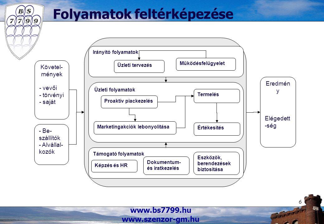 www.bs7799.hu www.szenzor-gm.hu 6 Folyamatok feltérképezése Követel- mények - vevői - törvényi - saját Eredmén y Elégedett -ség - Be- szállítók - Alvá