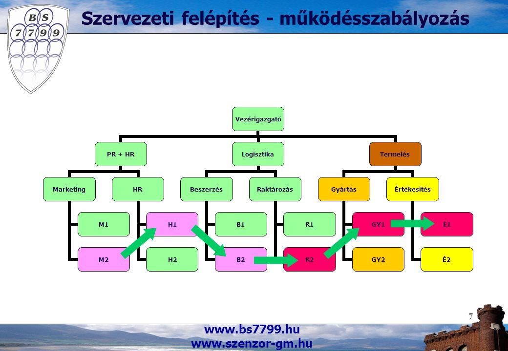 www.bs7799.hu www.szenzor-gm.hu 7 Szervezeti felépítés - működésszabályozás Vezérigazgató PR + HR Marketing M1 M2 HR H1 H2 Logisztika Beszerzés B1 B2 Raktározás R1 R2 Termelés Gyártás GY1 GY2 Értékesítés É1 É2
