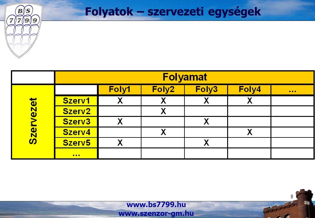 www.bs7799.hu www.szenzor-gm.hu 8 Folyatok – szervezeti egységek
