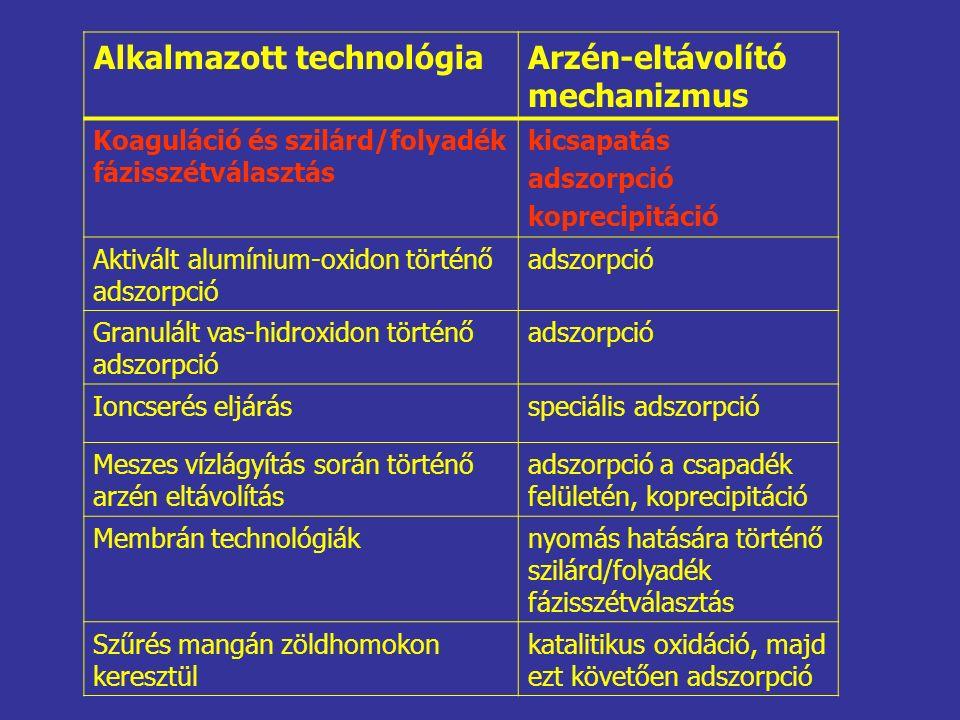 Alkalmazott technológiaArzén-eltávolító mechanizmus Koaguláció és szilárd/folyadék fázisszétválasztás kicsapatás adszorpció koprecipitáció Aktivált al