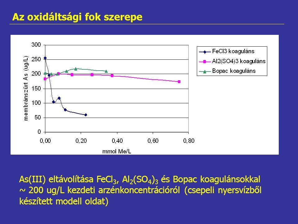 As(III) eltávolítása FeCl 3, Al 2 (SO 4 ) 3 és Bopac koagulánsokkal ~ 200 ug/L kezdeti arzénkoncentrációról (csepeli nyersvízből készített modell oldat) Az oxidáltsági fok szerepe
