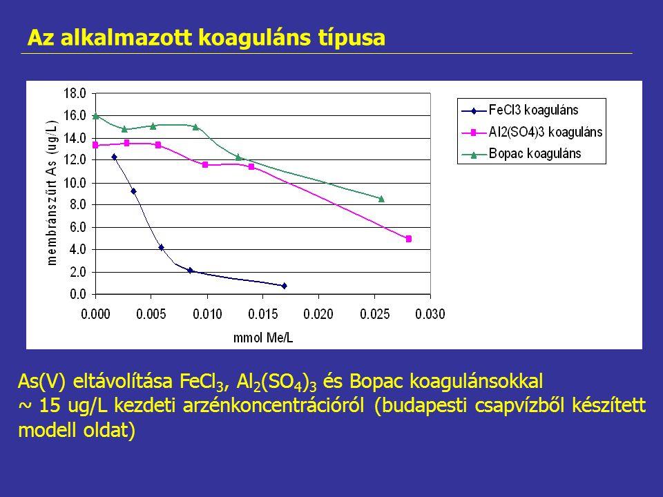 As(V) eltávolítása FeCl 3, Al 2 (SO 4 ) 3 és Bopac koagulánsokkal ~ 15 ug/L kezdeti arzénkoncentrációról (budapesti csapvízből készített modell oldat) Az alkalmazott koaguláns típusa