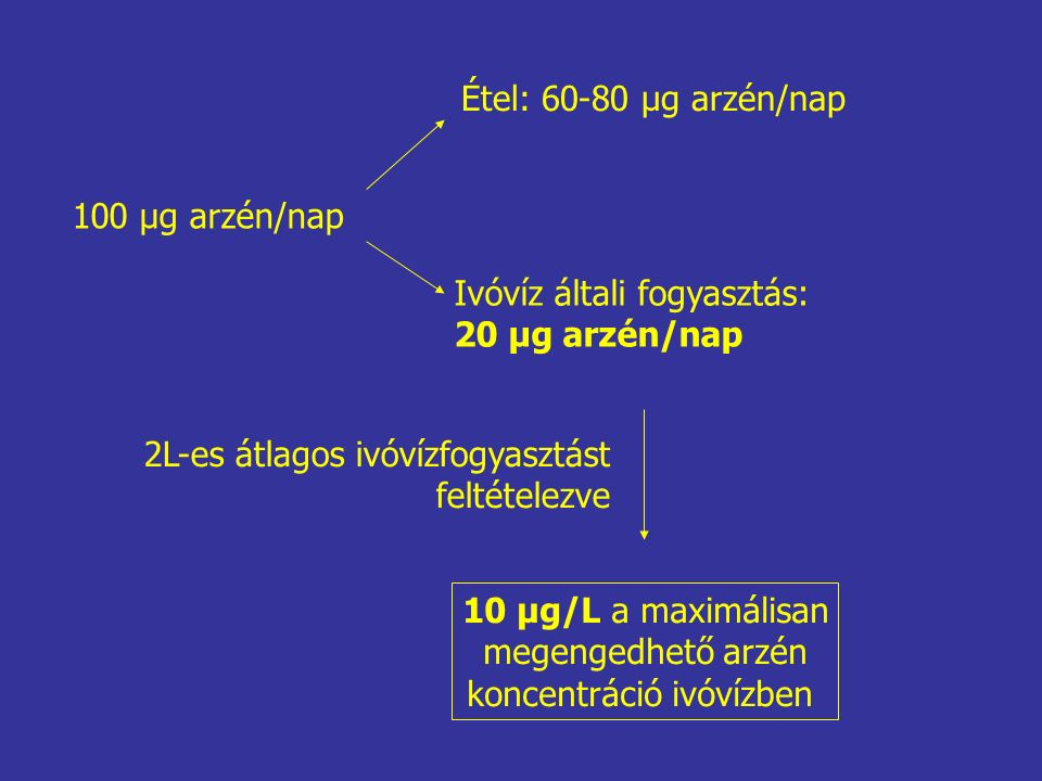 100 μg arzén/nap Étel: 60-80 μg arzén/nap Ivóvíz általi fogyasztás: 20 μg arzén/nap 2L-es átlagos ivóvízfogyasztást feltételezve 10 μg/L a maximálisan megengedhető arzén koncentráció ivóvízben