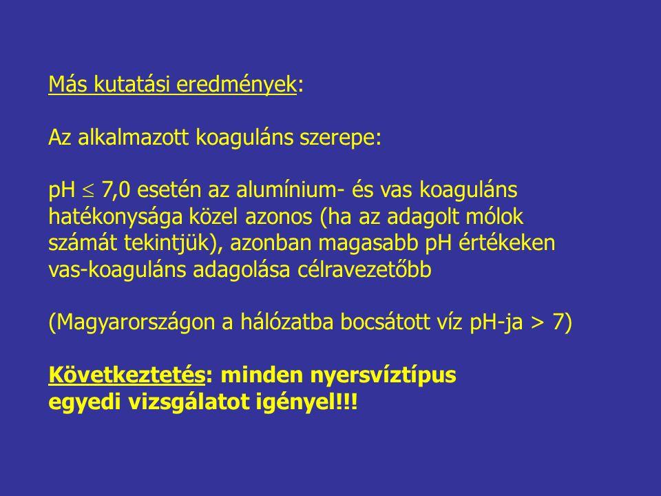 Más kutatási eredmények: Az alkalmazott koaguláns szerepe: pH  7,0 esetén az alumínium- és vas koaguláns hatékonysága közel azonos (ha az adagolt mólok számát tekintjük), azonban magasabb pH értékeken vas-koaguláns adagolása célravezetőbb (Magyarországon a hálózatba bocsátott víz pH-ja > 7) Következtetés: minden nyersvíztípus egyedi vizsgálatot igényel!!!