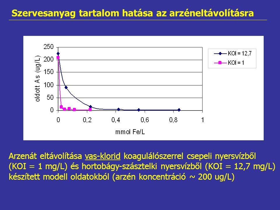 Arzenát eltávolítása vas-klorid koagulálószerrel csepeli nyersvízből (KOI = 1 mg/L) és hortobágy-szásztelki nyersvízből (KOI = 12,7 mg/L) készített modell oldatokból (arzén koncentráció ~ 200 ug/L) Szervesanyag tartalom hatása az arzéneltávolításra