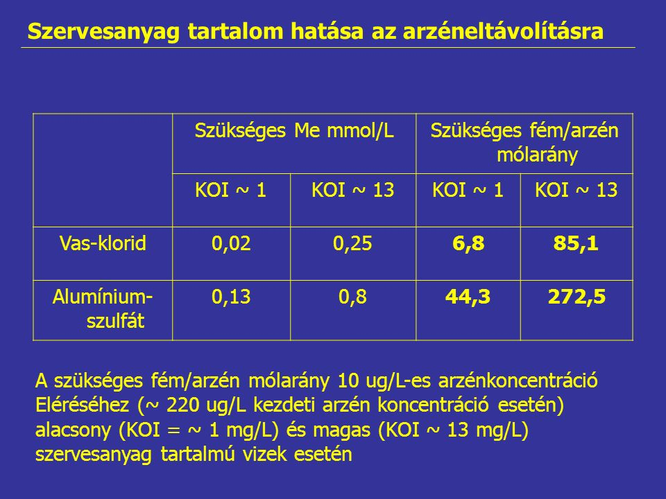 Szükséges Me mmol/LSzükséges fém/arzén mólarány KOI ~ 1KOI ~ 13KOI ~ 1KOI ~ 13 Vas-klorid0,020,256,885,1 Alumínium- szulfát 0,130,844,3272,5 Szervesanyag tartalom hatása az arzéneltávolításra A szükséges fém/arzén mólarány 10 ug/L-es arzénkoncentráció Eléréséhez (~ 220 ug/L kezdeti arzén koncentráció esetén) alacsony (KOI = ~ 1 mg/L) és magas (KOI ~ 13 mg/L) szervesanyag tartalmú vizek esetén