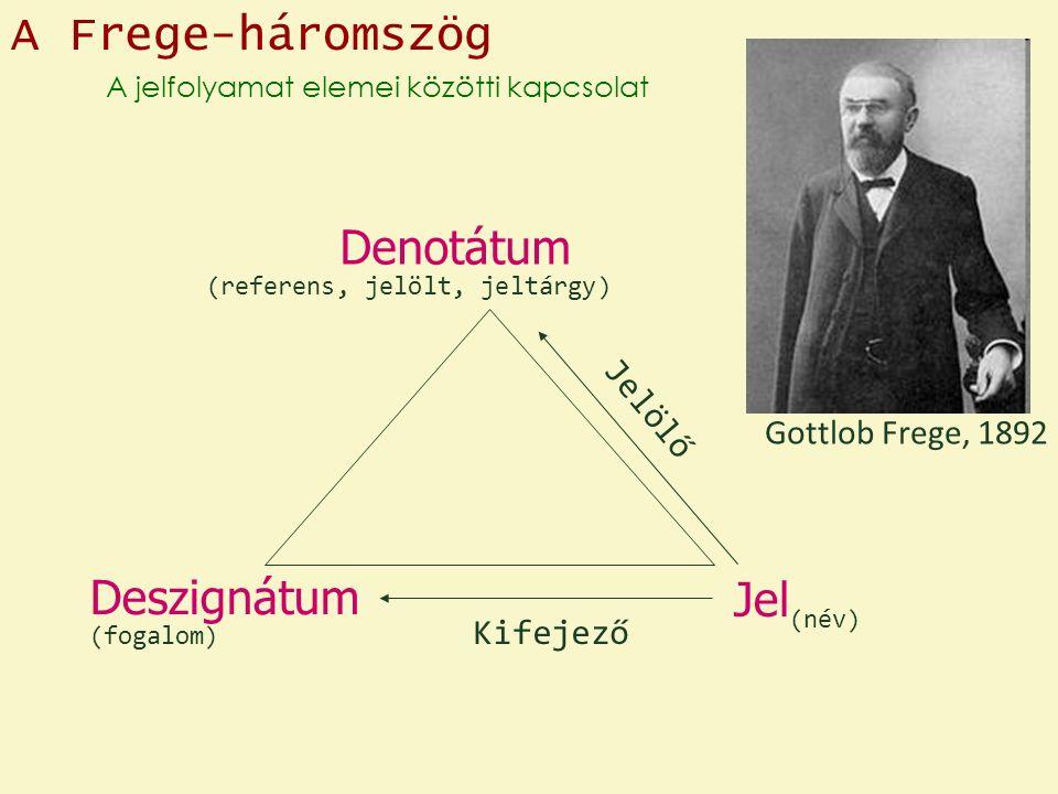 A Frege-háromszög A jelfolyamat elemei közötti kapcsolat Denotátum Deszignátum Jel Jelölő Kifejező Gottlob Frege, 1892 (referens, jelölt, jeltárgy) (név) (fogalom)