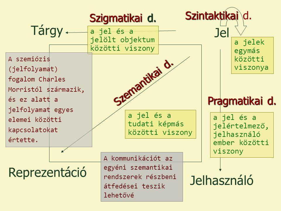 Tárgy Reprezentáció Jelhasználó Jel Szigmatikai d.
