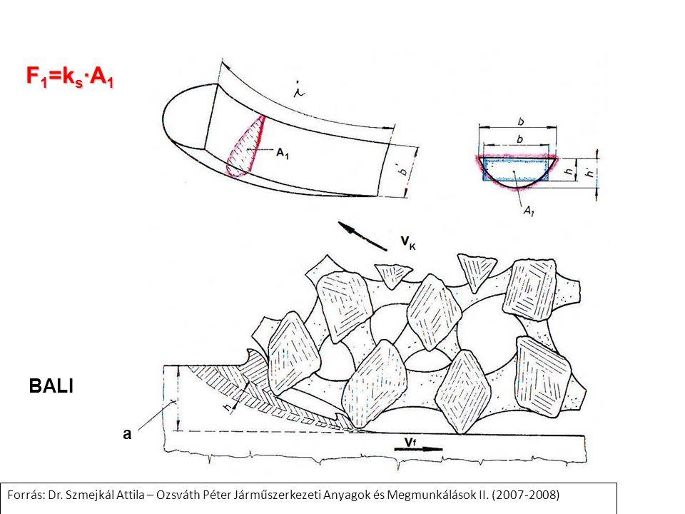 F 1 =k s ∙A 1 a BALI Forrás: Dr. Szmejkál Attila – Ozsváth Péter Járműszerkezeti Anyagok és Megmunkálások II. (2007-2008)