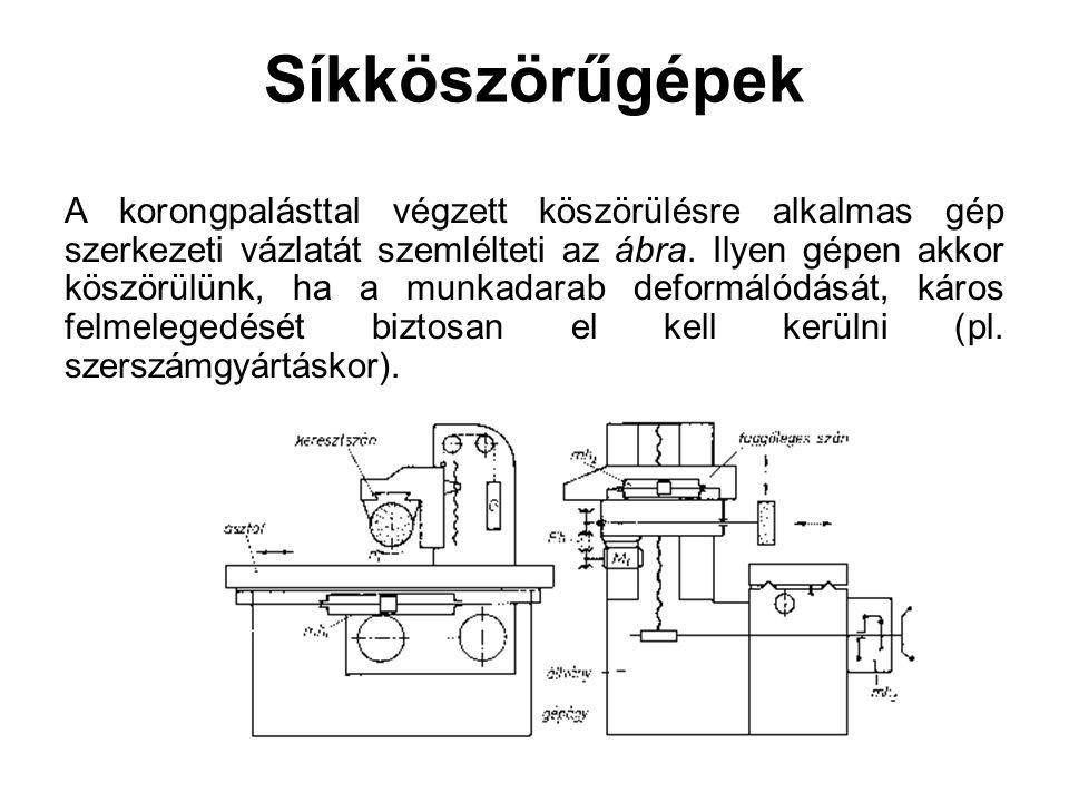 Síkköszörűgépek A korongpalásttal végzett köszörülésre alkalmas gép szerkezeti vázlatát szemlélteti az ábra. Ilyen gépen akkor köszörülünk, ha a munka