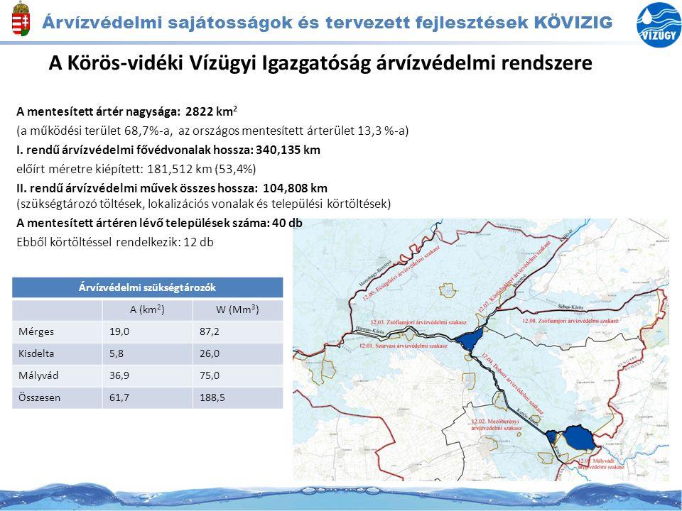 Árvízvédelmi sajátosságok és tervezett fejlesztések KÖVIZIG A Körös-vidéki Vízügyi Igazgatóság árvízvédelmi rendszere A mentesített ártér nagysága: 28