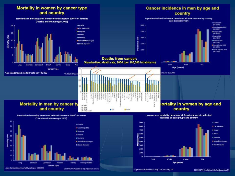 Onkológia: a múlt és a jelen A múlt: perifériás szakma, korlátozott terápiás lehetőségek, nagyfokú szkepticizmus, daganatos betegek kezelése a társszakmák keretein belül, nagyfokú szkepticizmus A múlt: perifériás szakma, korlátozott terápiás lehetőségek, nagyfokú szkepticizmus, daganatos betegek kezelése a társszakmák keretein belül, nagyfokú szkepticizmus A jelen: új terápiás lehetőségek, célzott, egyénre szabott kezelések, ugyanakkor terápiás szabályok-protokollok, onko-team döntések, önálló onkológiai osztályok, az életminőség szem előtt tartása A jelen: új terápiás lehetőségek, célzott, egyénre szabott kezelések, ugyanakkor terápiás szabályok-protokollok, onko-team döntések, önálló onkológiai osztályok, az életminőség szem előtt tartása De az nagyon fontos, hogy tudjuk mit kell és mit érdemes kezelni.