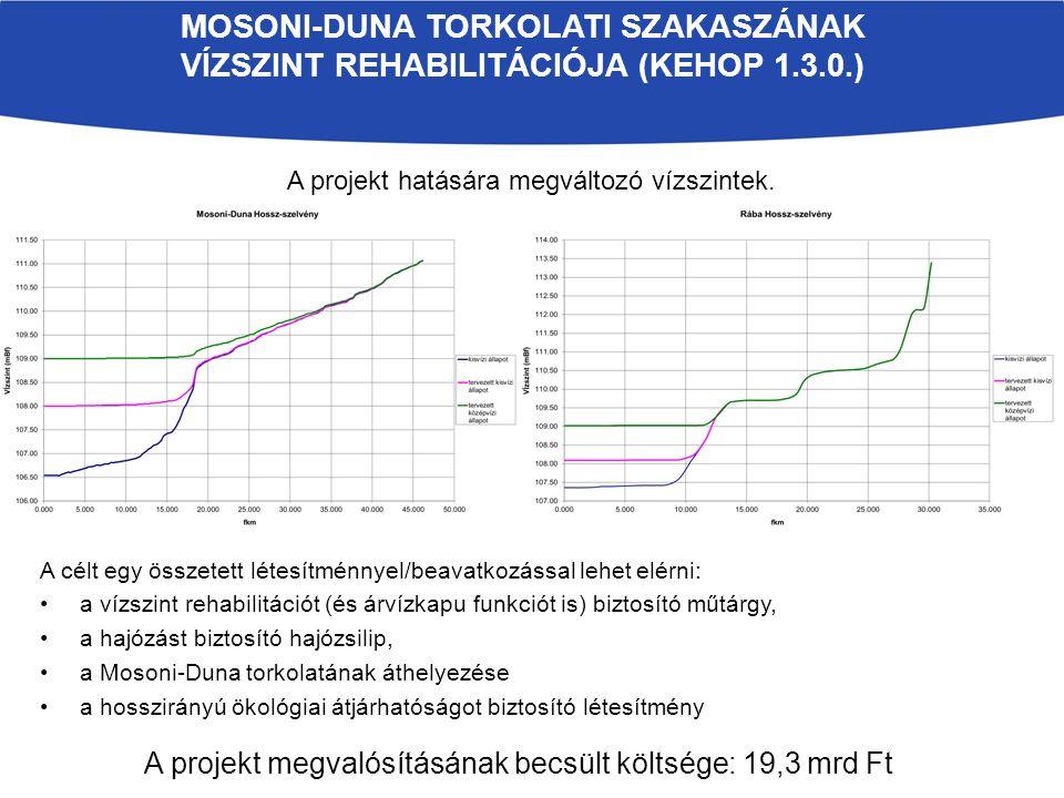 MOSONI-DUNA TORKOLATI SZAKASZÁNAK VÍZSZINT REHABILITÁCIÓJA (KEHOP 1.3.0.) A projekt megvalósításának becsült költsége: 19,3 mrd Ft A célt egy összetett létesítménnyel/beavatkozással lehet elérni: a vízszint rehabilitációt (és árvízkapu funkciót is) biztosító műtárgy, a hajózást biztosító hajózsilip, a Mosoni-Duna torkolatának áthelyezése a hosszirányú ökológiai átjárhatóságot biztosító létesítmény A projekt hatására megváltozó vízszintek.