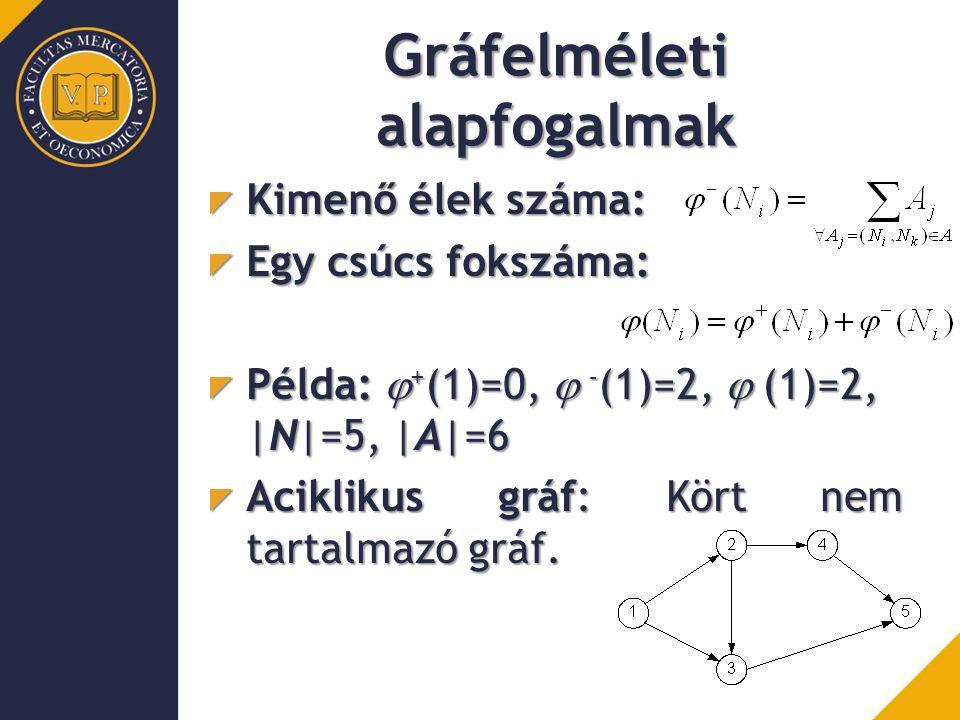 Gráfelméleti alapfogalmak Kimenő élek száma: Egy csúcs fokszáma: Példa:  + (1)=0,  - (1)=2,  (1)=2, |N|=5, |A|=6 Aciklikus gráf: Kört nem tartalm