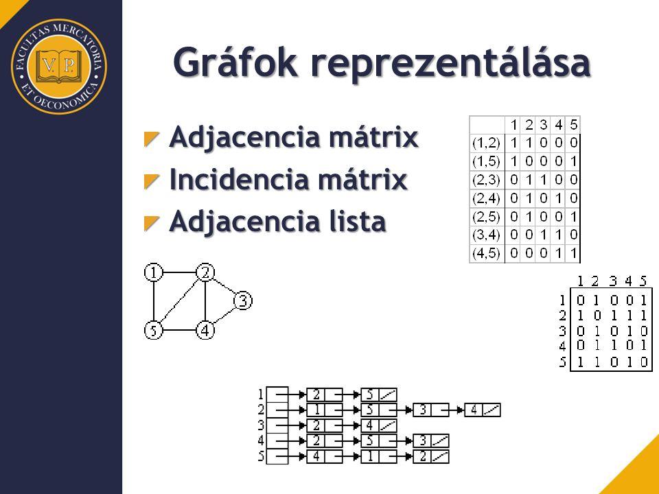 Gráfok reprezentálása Adjacencia mátrix Incidencia mátrix Adjacencia lista